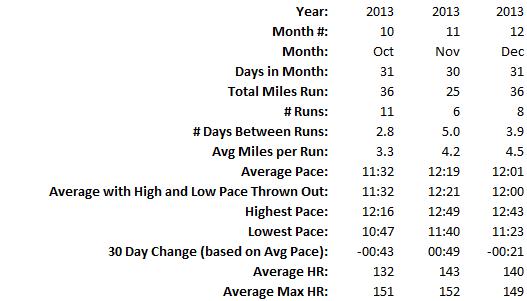 running month 3