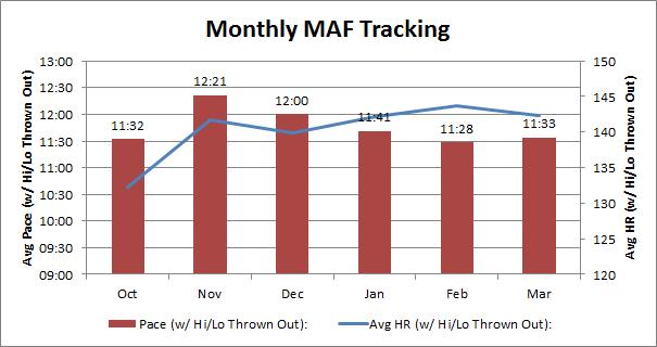 maffetone_avg_month6